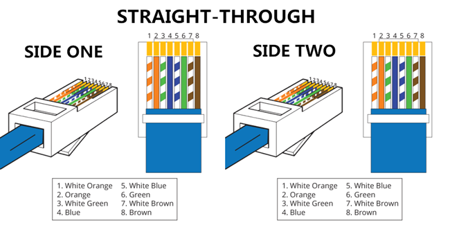 Straight-Through-Cable  B Wiring Connector Diagram on